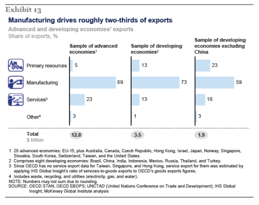 Manufacturing drives two third of exprts